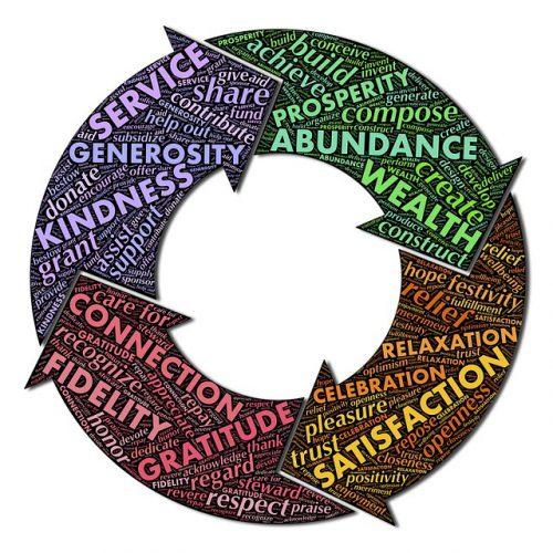 circle of sharing